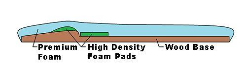 superiorarch foot stretcher diagram